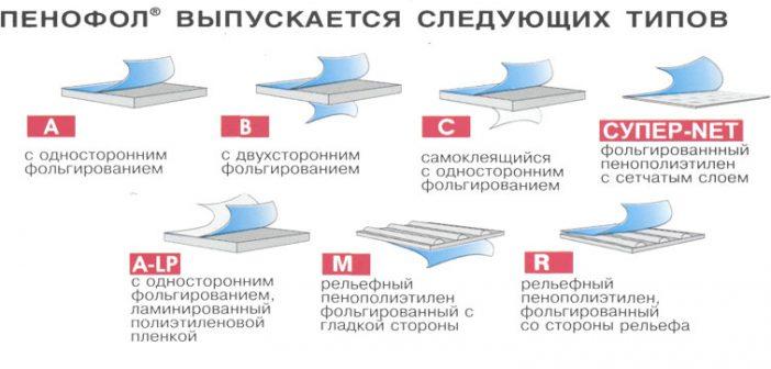 Утепление пенофолом   Типы пенофола