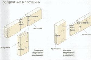 Соединения деревянных деталей | Соединения в проушину