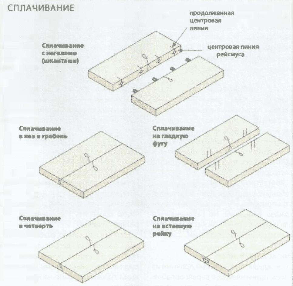 Соединения деревянных деталей | Сплачивание на гладкую фугу