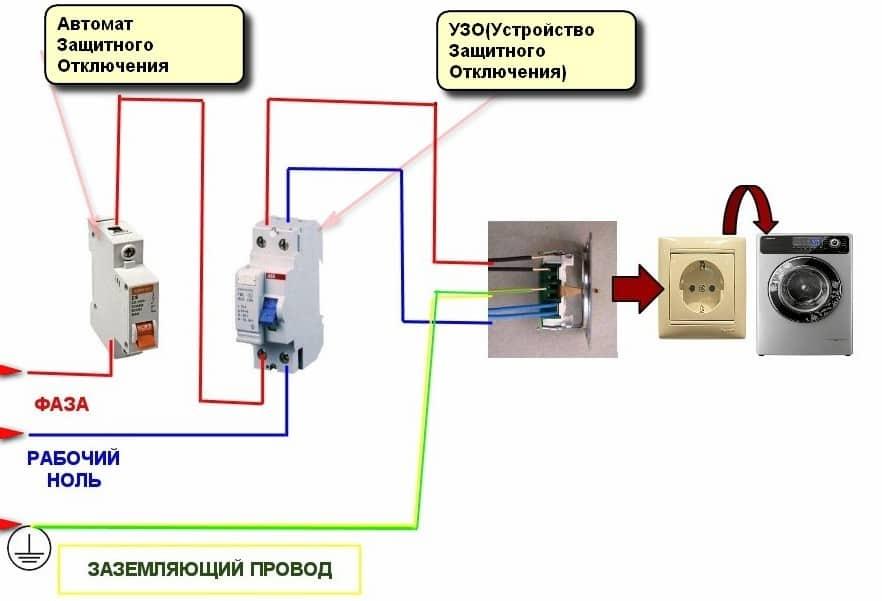 Как подключить стиральную машину | Заземление стиральной машины