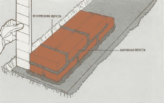Кладка стен из кирпича | Кладка внутренней версты