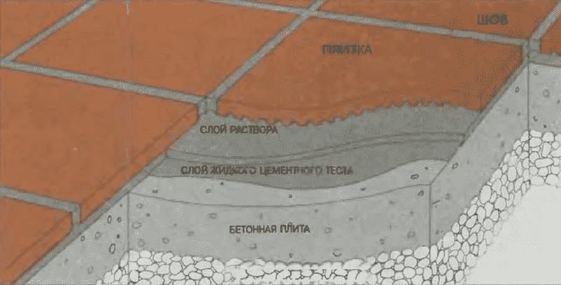 Состав площадки, вымощенной плиткой | Мощение бетонной плиты керамическими плитками