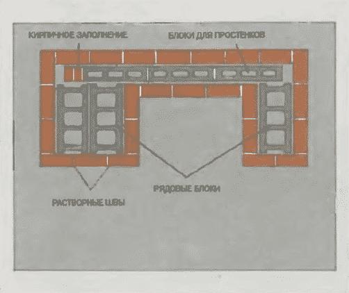 Мангал из кирпича и бетона своими руками   Кладка из кирпичей и блоков