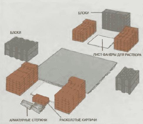 Мангал из кирпича и бетона своими руками   Устройство строительной площадки
