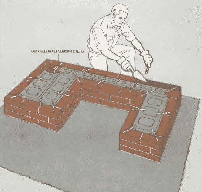 Мангал из кирпича и бетона своими руками   Установка связей