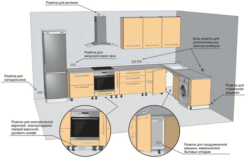 Установка розеток на кухню | Выбор и установка розеток и выключателей