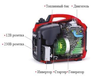 Устройство инвенторного бензинового генератора | Дизельные и бензиновые генераторы, стабилизаторы напряжения