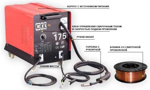 Как выбрать сварочный полуавтомат | Сварочный полуавтомат без газа