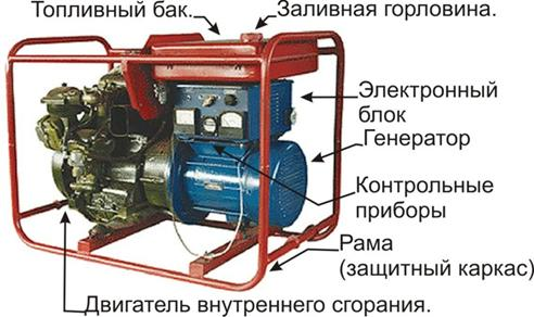 Внутреннее устройство дизельного генератора | Дизельные и бензиновые генераторы, стабилизаторы напряжения