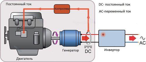 Принцип работы инверторного бензинового генератора | Дизельные и бензиновые генераторы, стабилизаторы напряжения