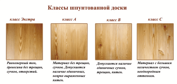 Деревянная обшивка стен | Классы шпунтованной доски