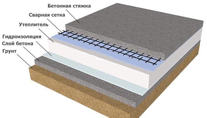 Как и из чего сделать полы в подвале | Бетонированные полы | Утепление бетонного пола