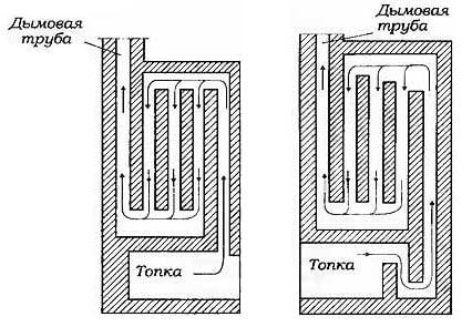 Элементы печей и их устройство - Однобортные дымоходы