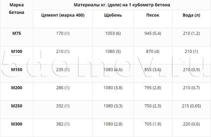 Пропорции материалов для бетонной смеси на 1 кубометр бетона (в килограммах и долях)