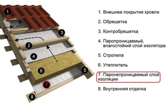 Пароизоляция для крыши | Нужна ли пароизоляция крыши