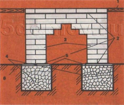 Фундамент из двух столбиков, соединенных путем напуска кирпичей с отдельными фундаментами в грунте. 1 — пол; 2 — гидроизоляция; 3 — столбики из кирпичной кладки; 4 — фундамент в грунте; 5 — выравнивающий слой; 6 — грунт