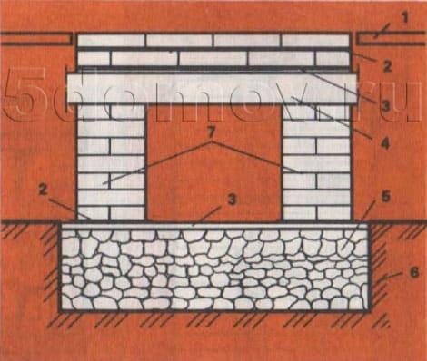 Сплошной фундамент в грунте, сопряженный с наружным фундаментом из двух столбиков, перекрытых железобетонными перемычками. 1 — пол; 2 — гидроизоляция; 3 — выравнивающий слой; 4 — железобетонные перемычки или плита; 5 — фундамент в грунте из бутового камня и щебня; 6 — грунт; 7 — столбики из кирпичной кладки