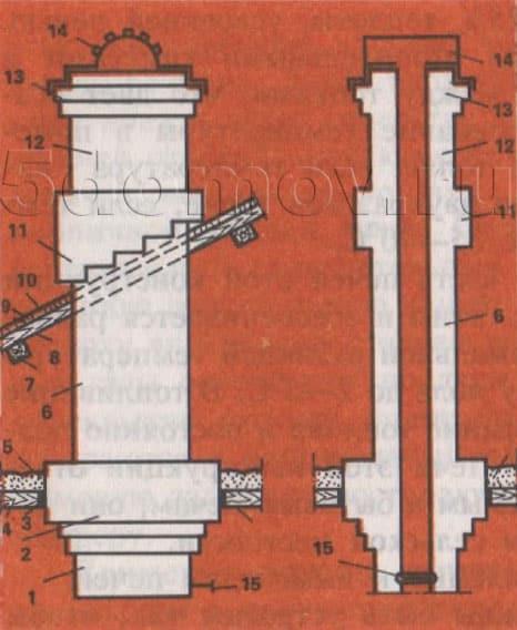 Рис. 10. Конструкция дымовой трубы 1 — шейка печи; 2 — разделка у потолка; 3 — слой асбеста; 4 — потолок; 5 — потолочная теплоизоляция (песок); 6 — стояк; 7 — балка; 8 — стропила; 9 — обрешетка; 10 — кровельная сталь; 11 — выдра; 12 — шейка трубы; 13 — оголовок трубы; 14 — металлический колпак; 15 — дымовая задвижка.