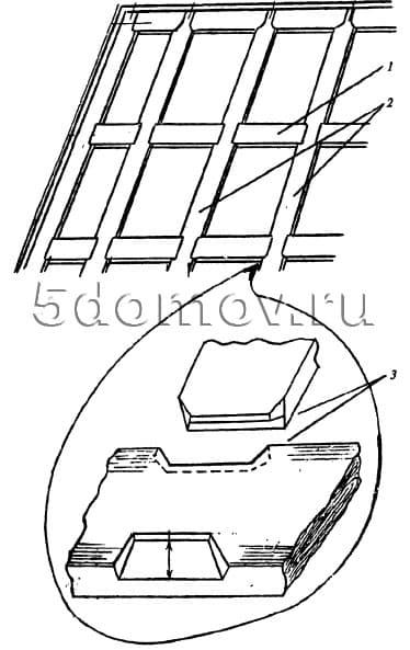 Обрешетка из лаг: 1 — ригель; 2 — лаги; 3 — врубка ригеля в лаги «на зуб»