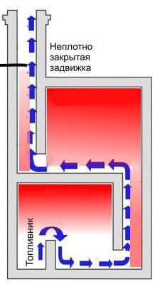 Движение холодных газов при неплотно закрытой задвижке