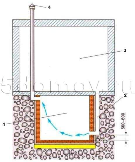 Устройство вентиляции заглубленного погреба: 1 — погреб, 2 — приточная труба, 3 — жилое помещение, 4 — вытяжная труба.