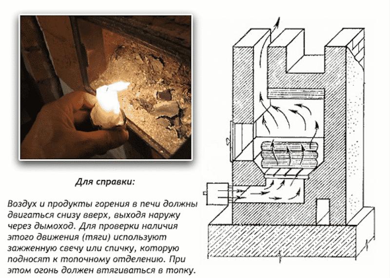 Проверка тяги в дымоходе