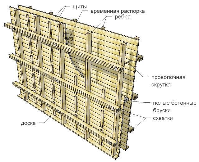Погреб на дачном участке своими руками - Возведение стен и потолка погреба