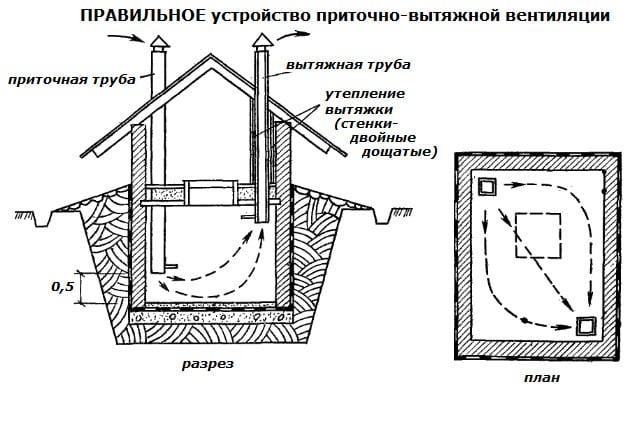 Правильное устройство вентиляции в погребе