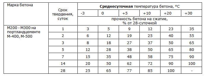 Твердение и набор прочности бетона в зависимости от температуры и времени (в %)