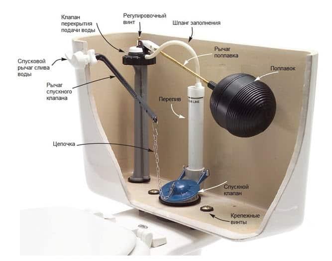 Необходимо проверить фиксацию поплавка шпилькой (рычагом) у клапана подачи воды