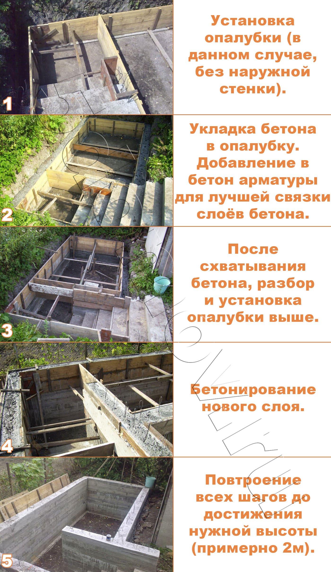 Пошаговая инструкция по бетонированию стен погреба с использованием опалубки