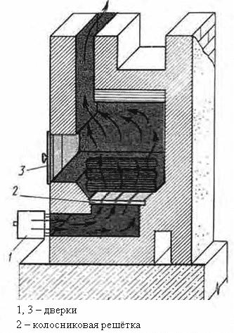 Элементы печей и их устройство - Топливник