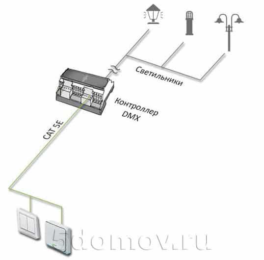 Схема подключения системы управления DMX