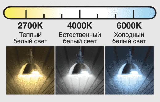 Цветовая температура ламп в Кельвинах