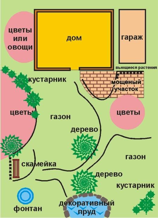 Пример участка, расположенного по фен-шую: плавные изгибы, округлые формы, водные элементы