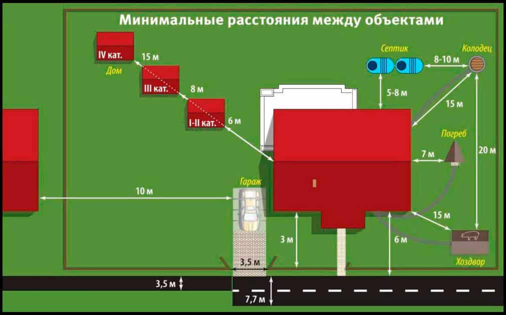 Минимальные расстояния между различными объектами на участке