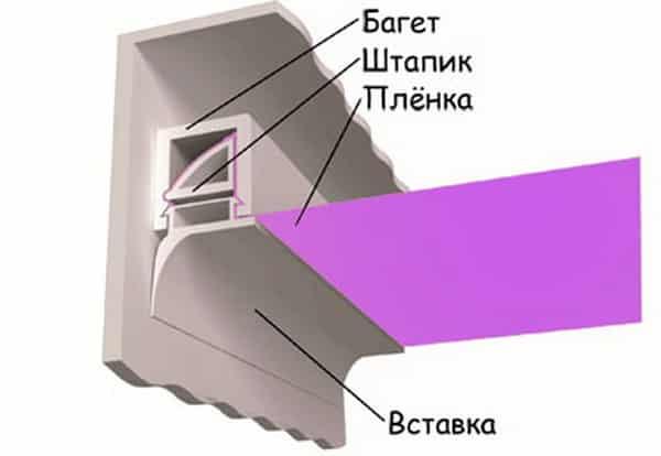 Схема безгарпунного метода крепления натяжного потолка