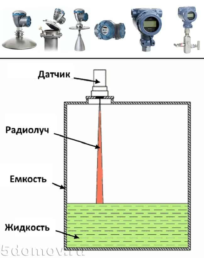 Внешний вид и принцип работы радарных датчиков уровня воды