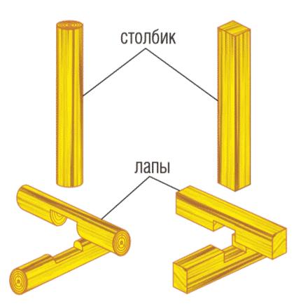 Устройство деревянных столбов | Столбчатый фундамент