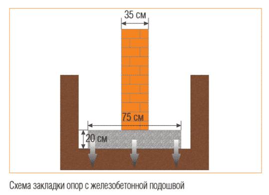 Устройство кладочных столбов | Столбчатый фундамент