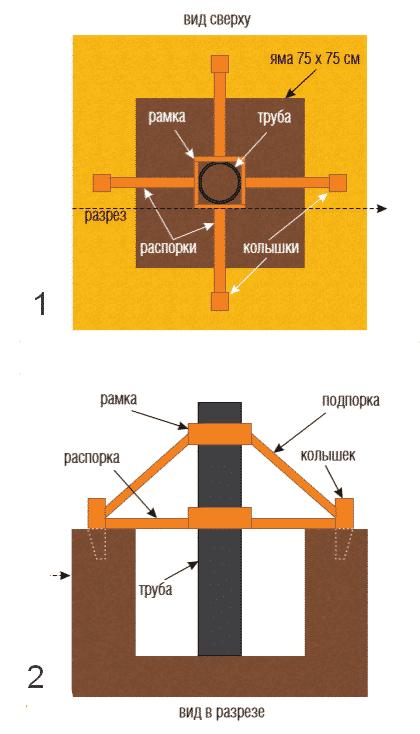 Устройство столбов из труб | Столбчатый фундамент