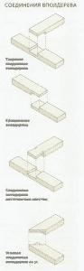Соединения деревянных деталей | Соединения вполдерева