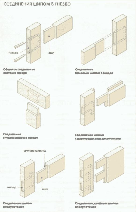 Соединения деревянных деталей | Соединения шипом в гнездо