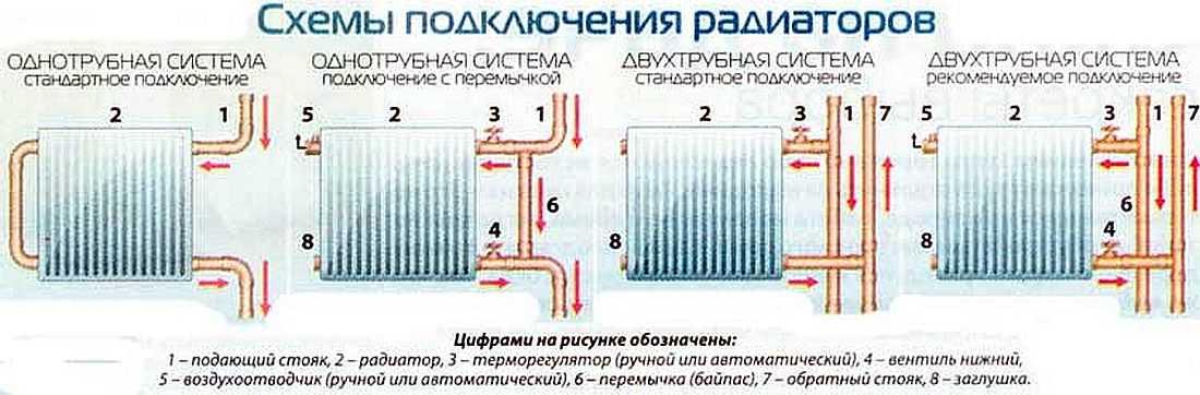 Выбор радиатора отопления | Схемы подключения радиатора