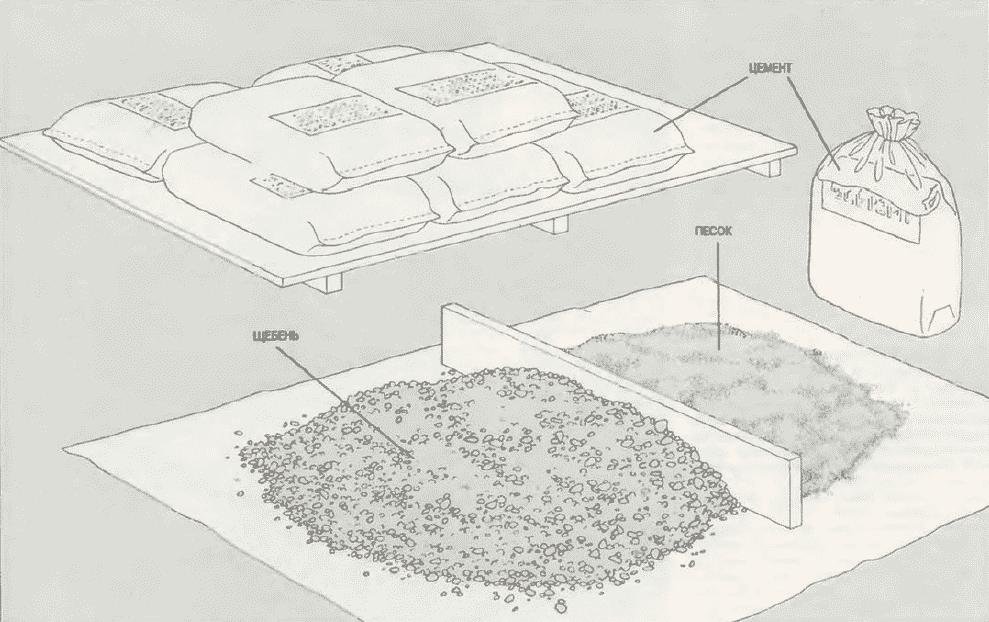 Как сделать бетон своими руками | Подготовка материалов к работе