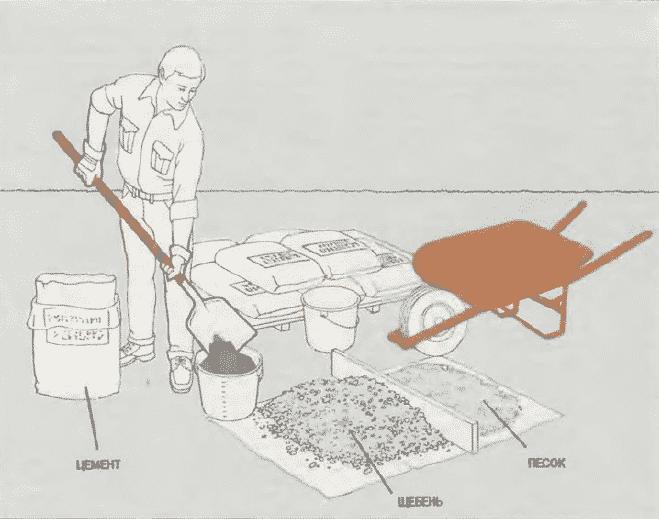 Как сделать бетон своими руками | Приготовление бетона