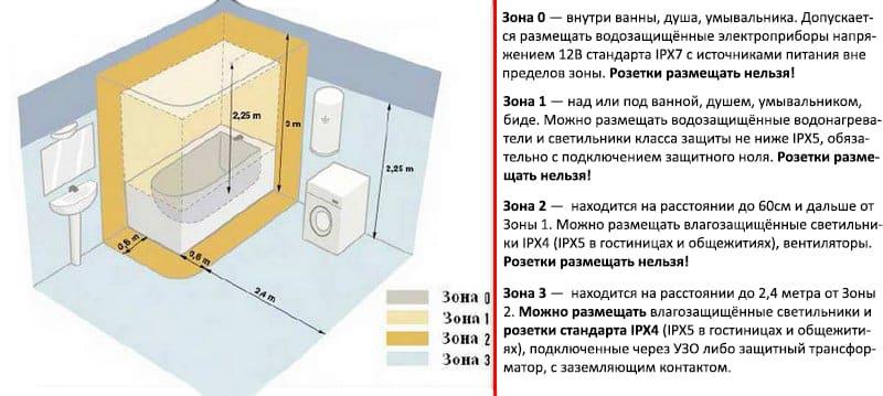 Установка розеток в ванной комнате | Выбор и установка розеток и выключателей