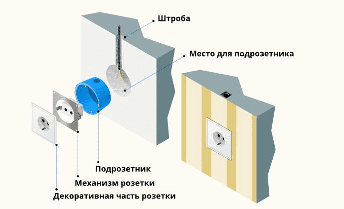 Розетка скрытой установки | Выбор и установка розеток и выключателей