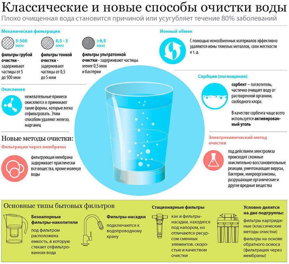 Методы очистки воды в квартире и доме | Способы очистки воды