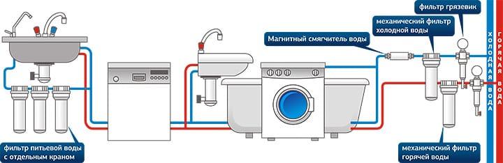 Методы очистки воды в квартире и доме | Схема расположения фильтров очистки воды в квартире